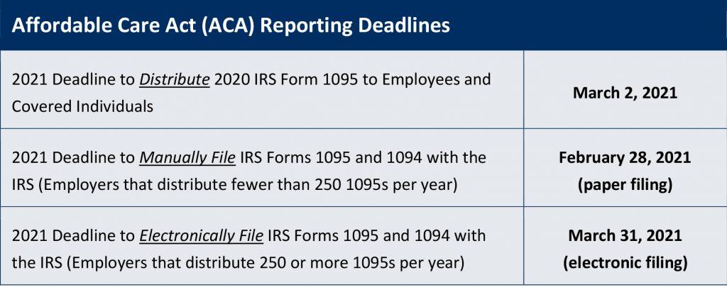 ACA 2021 Reporting Deadlines